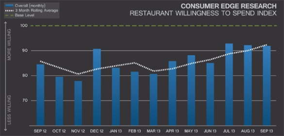 The Restaurant Industry Snapshot - September 2013